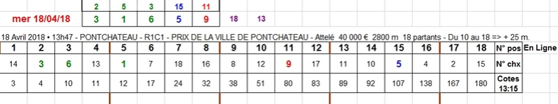 18/04/2018 --- PONTCHATEAU --- R1C1 --- Mise 3 € => Gains 0 € Scree734