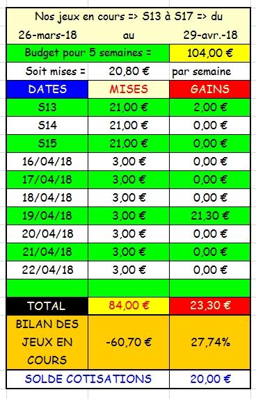 22/04/2018 --- AUTEUIL --- R1C3 --- Mise 3 € => Gains 0 € Scree752