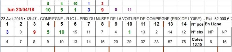 23/04/2018 --- COMPIEGNE --- R1C1 --- Mise 3 € => Gains 0 € Scree756