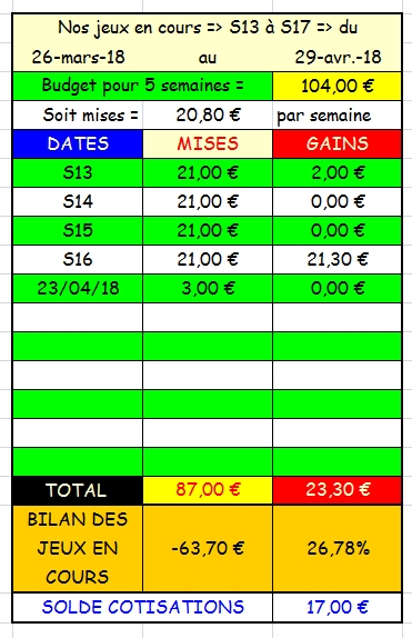 23/04/2018 --- COMPIEGNE --- R1C1 --- Mise 3 € => Gains 0 € Scree757