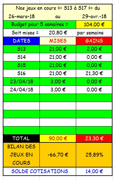 24/04/2018 --- LONGCHAMP --- R1C4 --- Mise 3 € => Gains 0 € Scree761