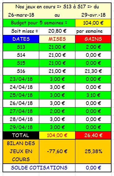 29/04/2018 --- LONGCHAMP --- R1C3 --- Mise 3 € => Gains 0 € Scree783