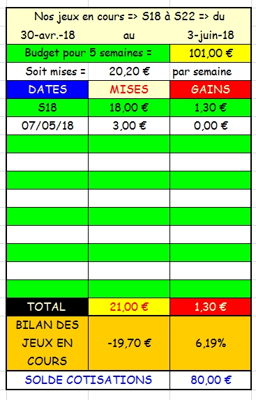 07/05/2018 --- CHANTILLY --- R1C1 --- Mise 3 € => Gains 0 € Scree809