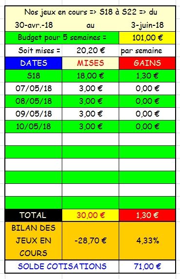 10/05/2018 --- LYON-PARILLY --- R1C4 --- Mise 3 € => Gains 0 € Scree822