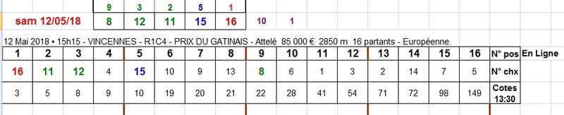 12/05/2018 --- VINCENNES --- R1C4 --- Mise 3 € => Gains 0 € Scree828