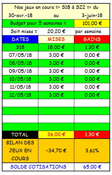12/05/2018 --- VINCENNES --- R1C4 --- Mise 3 € => Gains 0 € Scree829