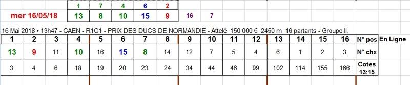16/05/2018 --- CAEN --- R1C1 --- Mise 3 € => Gains 1,8 € Scree845