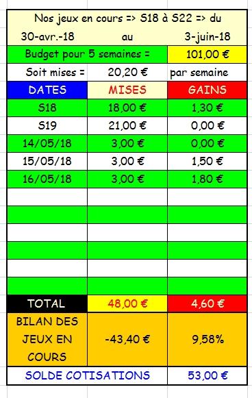 16/05/2018 --- CAEN --- R1C1 --- Mise 3 € => Gains 1,8 € Scree847