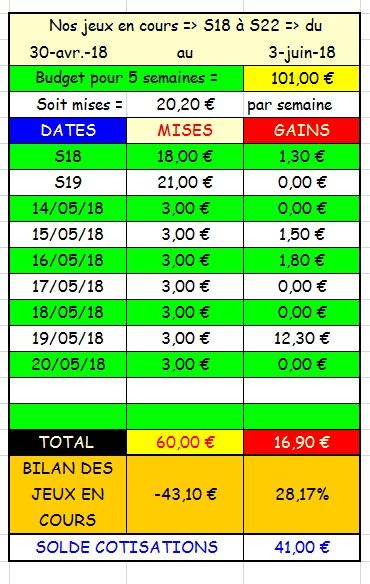 20/05/2018 --- AUTEUIL --- R1C6 --- Mise 3 € => Gains 0 € Scree864