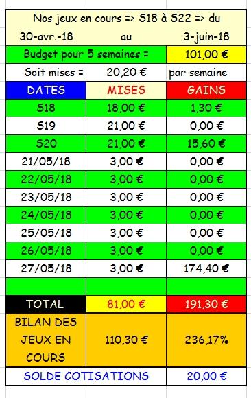 27/05/2018 --- LONGCHAMP --- R1C5 --- Mise 3 € => Gains 174,4 € Scree894