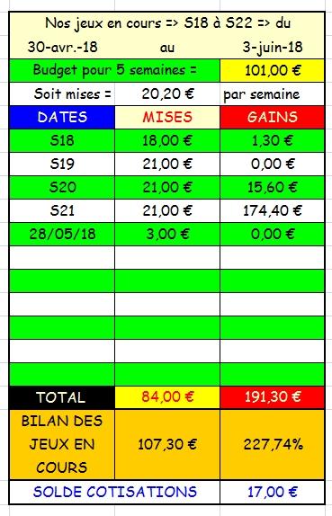 28/05/2018 --- SAINT-CLOUD --- R1C2 --- Mise 3 € => Gains 0 € Scree897
