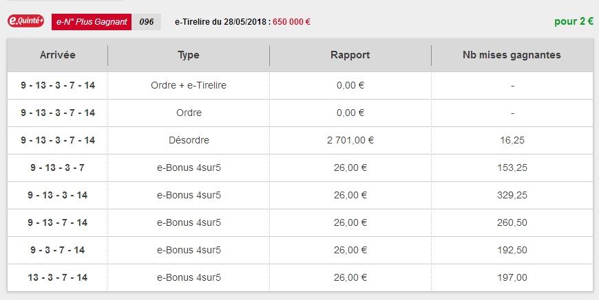 28/05/2018 --- SAINT-CLOUD --- R1C2 --- Mise 3 € => Gains 0 € Scree898