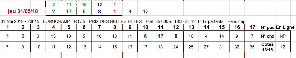 31/05/2018 --- LONGCHAMP --- R1C5 --- Mise 3 € => Gains 0 € Scree908