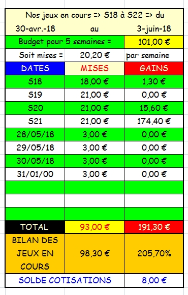 31/05/2018 --- LONGCHAMP --- R1C5 --- Mise 3 € => Gains 0 € Scree909