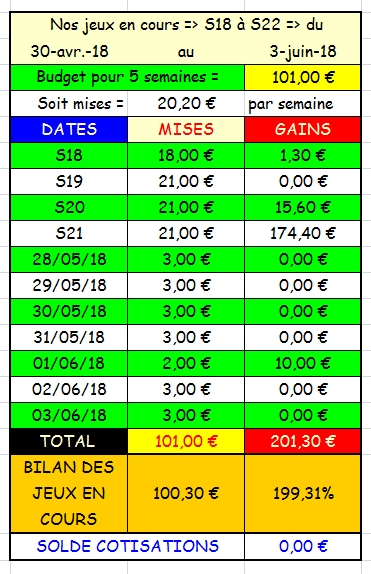 03/06/2018 --- CHANTILLY --- R1C5 --- Mise 3 € => Gains 0 € Scree923