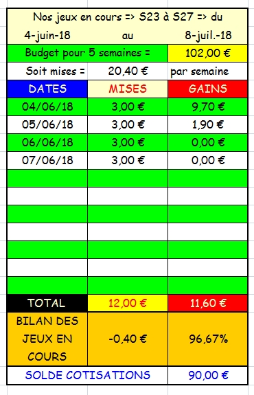 07/06/2018 --- LONGCHAMP --- R1C5 --- Mise 3 € => Gains 0 € Scree942