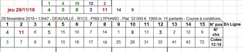 29-11-2018 --- DEAUVILLE --- R1C5 --- Mise 10 € => Gains 0 €. Scree948