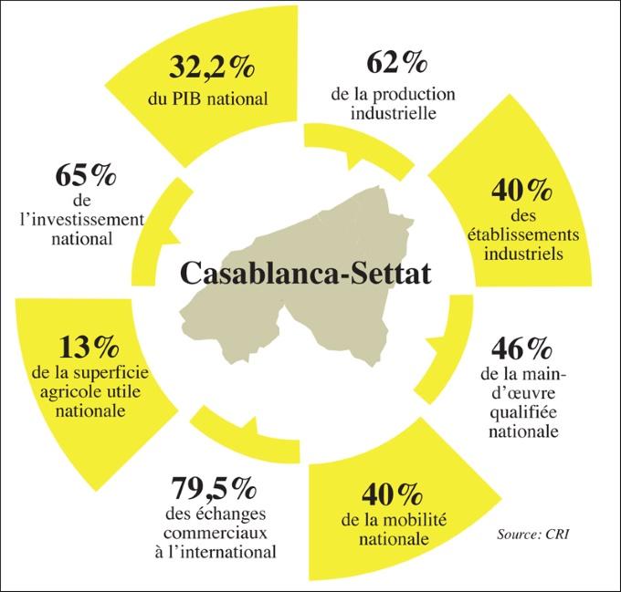 Centre Régional d'Investissement : le e-data régional Casablanca-Settat Crit_c10