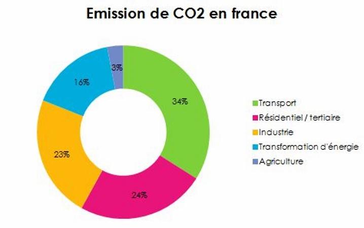 Emissions de CO2 : remettre à l'heure les pendules de la désinformation Emissi11