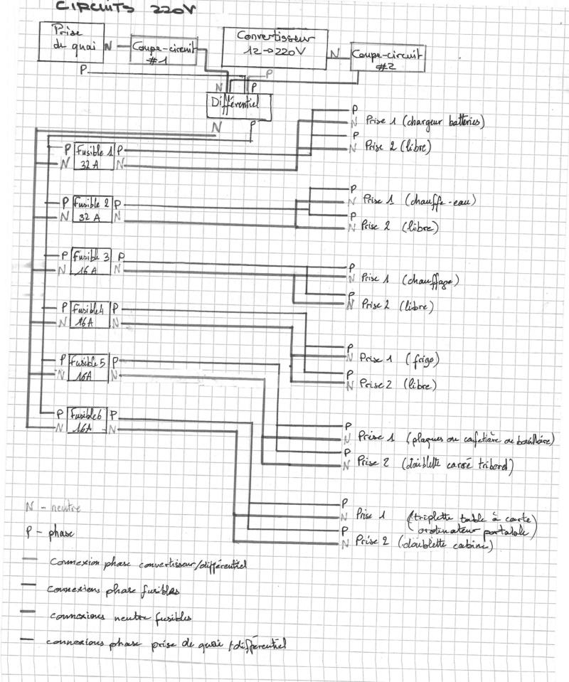 Circuits 220V