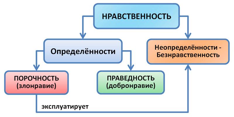 Азы управления и примеры их практического применения (обсуждение статьи) Nravst10