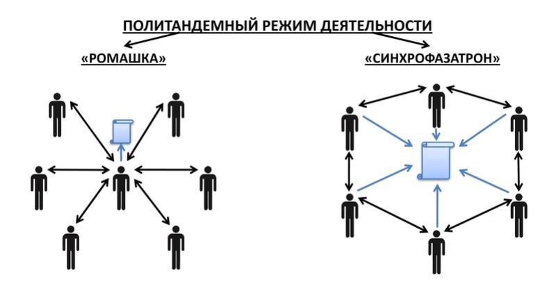 Азы управления и примеры их практического применения (обсуждение статьи) Polita10