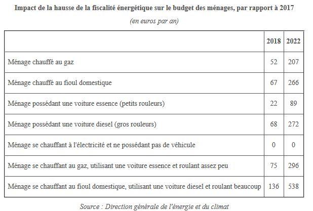 La vraie fiscalité sur l'essence en France.. Ssssss10