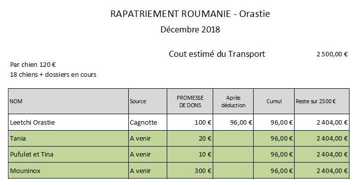 ROUMANIE : Par transporteur, arrivée du 15 décembre 2018 - Liste à confirmer Rapat111