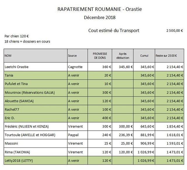 ROUMANIE : Par transporteur, arrivée du 15 décembre 2018 - Liste à confirmer - Page 2 Rapat114