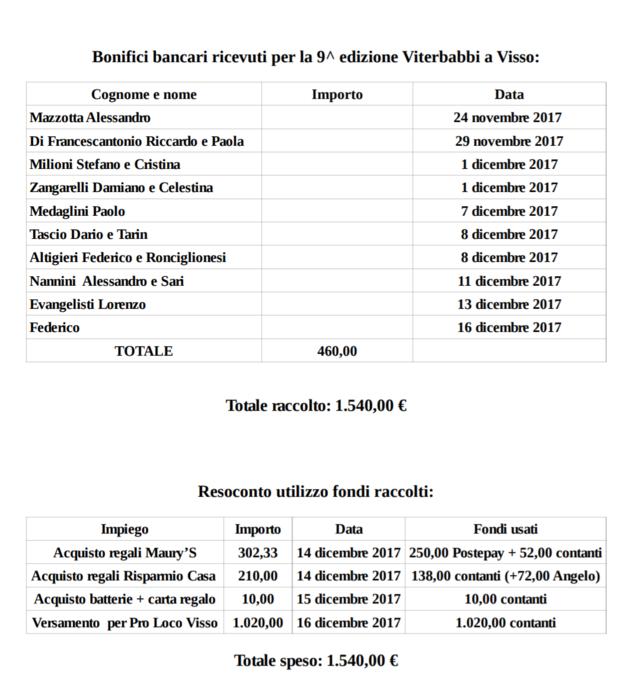 Report 9^ edizione Viterbabbi 2017 Img_2011