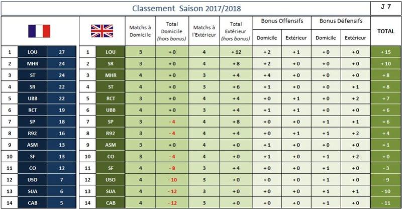 CLASSEMENT GENERAL 2017-2018 + Britanique Classe11