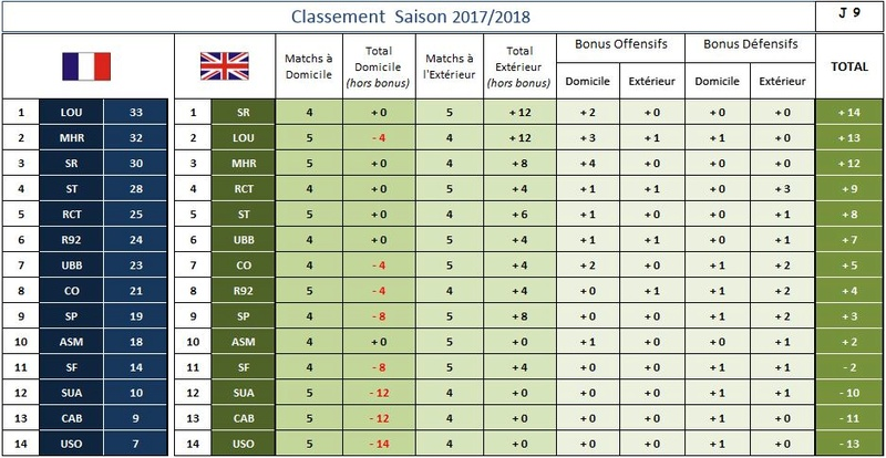 CLASSEMENT GENERAL 2017-2018 + Britanique Classe13