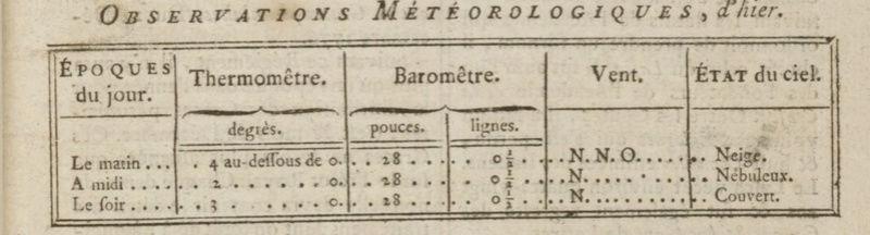 03 janvier 1777: Météo Meteo10