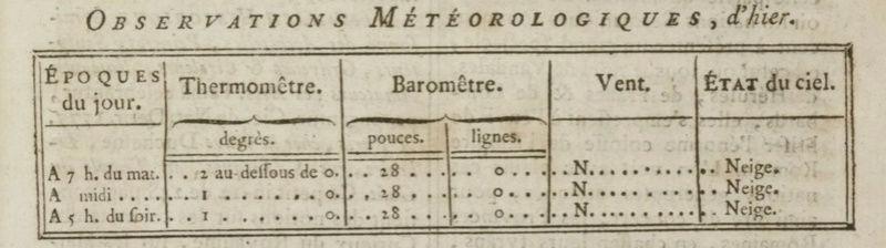 04 janvier 1777: Météo Meteo12