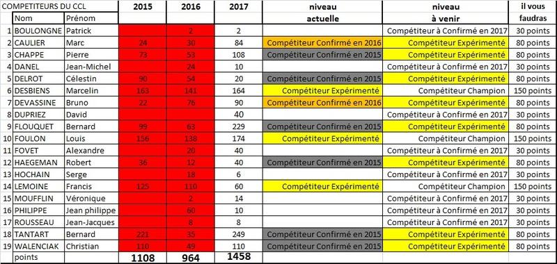 COMPETITEURS 2017 Tablea16