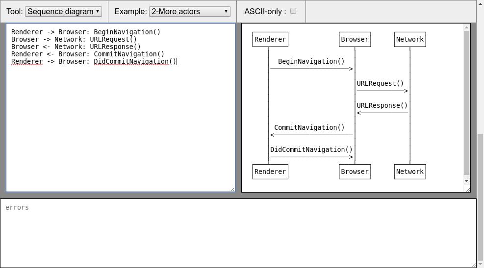 Diagon: Générateur d'ASCII art interactif. 2018-030