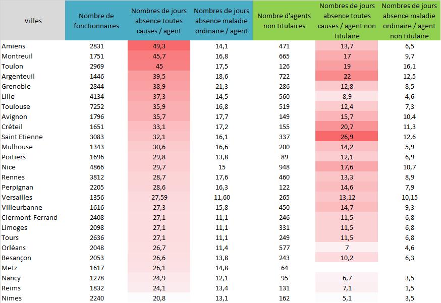 Absentéisme dans la fonction publique: quels sont les chiffres à Fontenay ? Titula10
