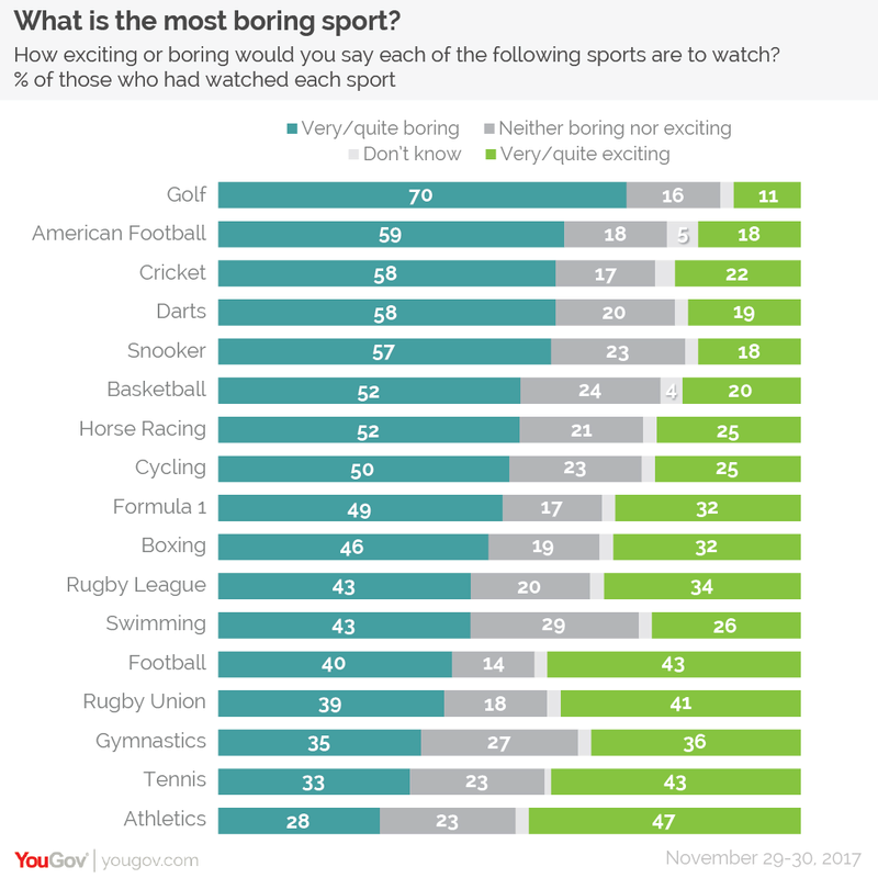 YouGov Poll shows Golf is the Most Boring Sport To Watch Boring10