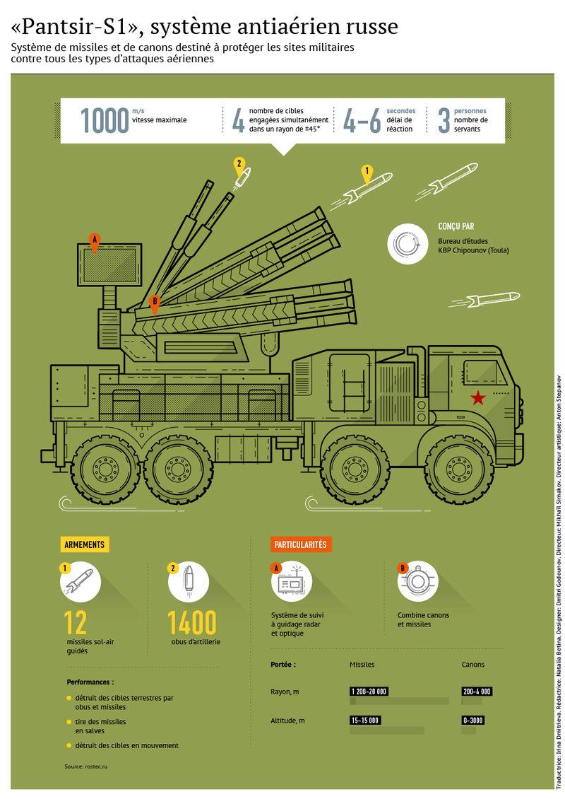 Armée Syrienne / Syrian Armed Forces / القوات المسلحة السورية - Page 22 0c21