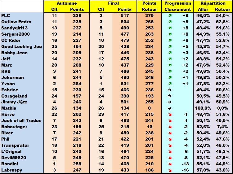 Classement Final Concours de Pronos L1 Saison 2017-2018 - Page 3 1415-e10