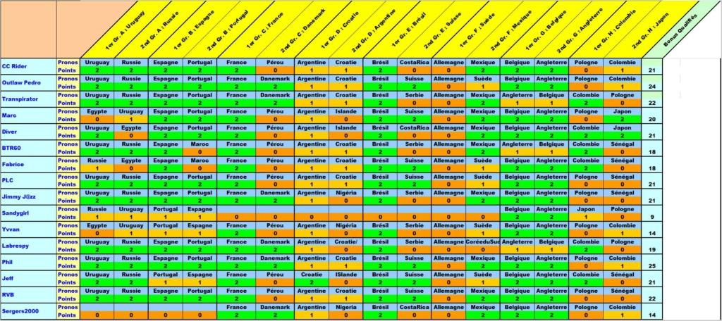 Classement Concours de Prono Coupe du Monde 2018 Bonus-11