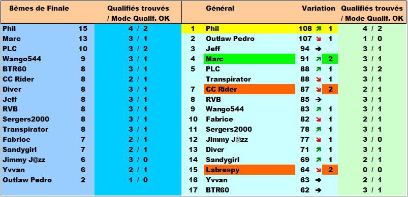 Classement Concours de Prono Coupe du Monde 2018 Classe27