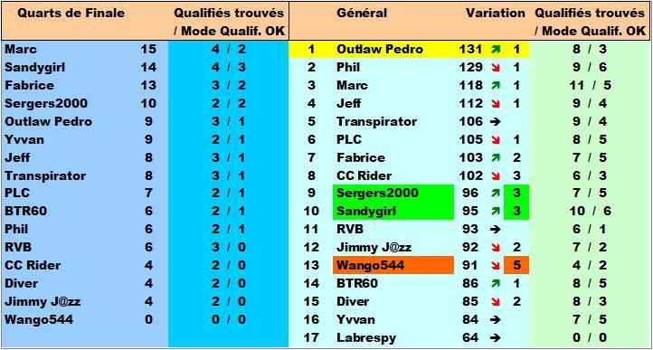 Classement Concours de Prono Coupe du Monde 2018 Classe29