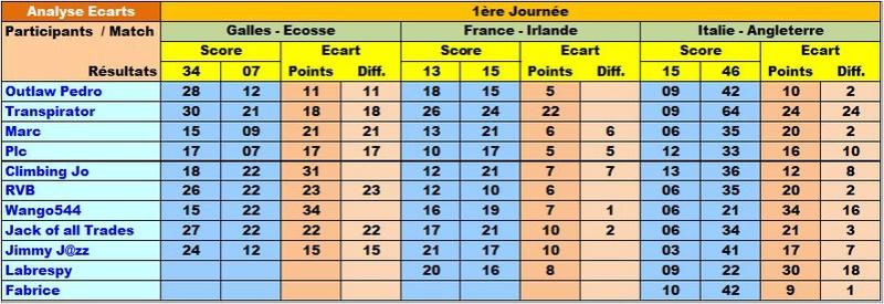 Classement Final Tournoi des VI Nations 2018 Ecar6n10