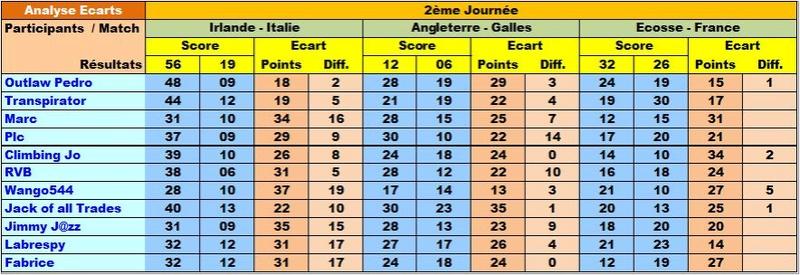 Classement Final Tournoi des VI Nations 2018 Ecar6n11