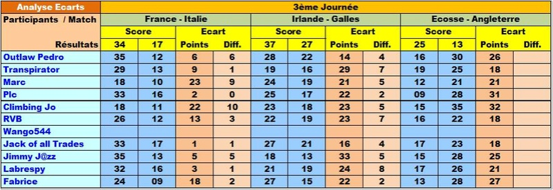 Classement Final Tournoi des VI Nations 2018 Ecar6n12
