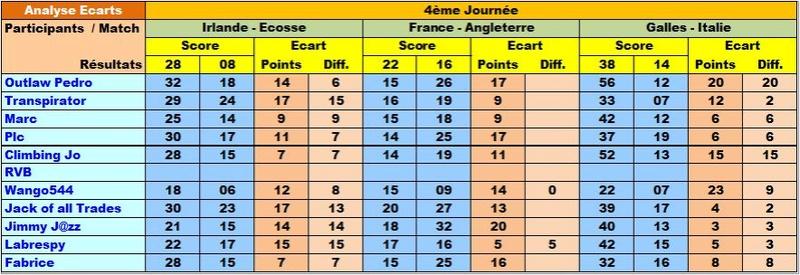 Classement Final Tournoi des VI Nations 2018 Ecar6n13