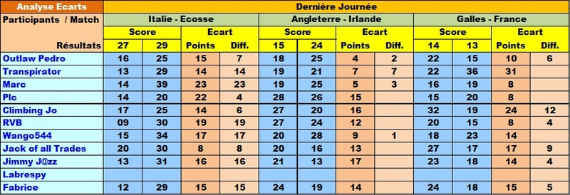 Classement Final Tournoi des VI Nations 2018 Ecar6n14