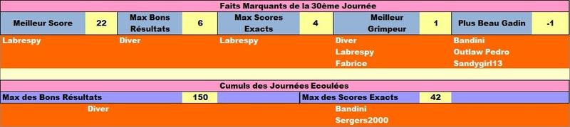 Classement Final Concours de Pronos L1 Saison 2017-2018 - Page 5 Failig32
