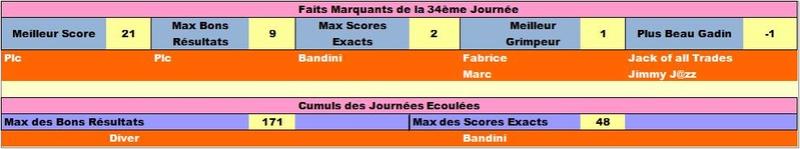 Classement Final Concours de Pronos L1 Saison 2017-2018 - Page 5 Failig36